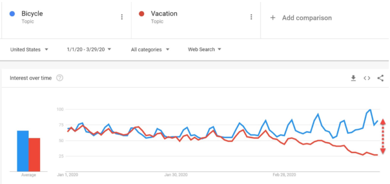 Search volume bicycle vs. vacation