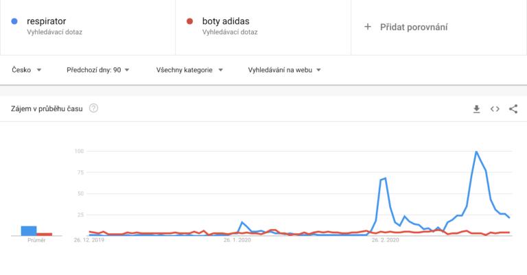 Srovnání objemu vyhledávání slov respirátor a boty adidas
